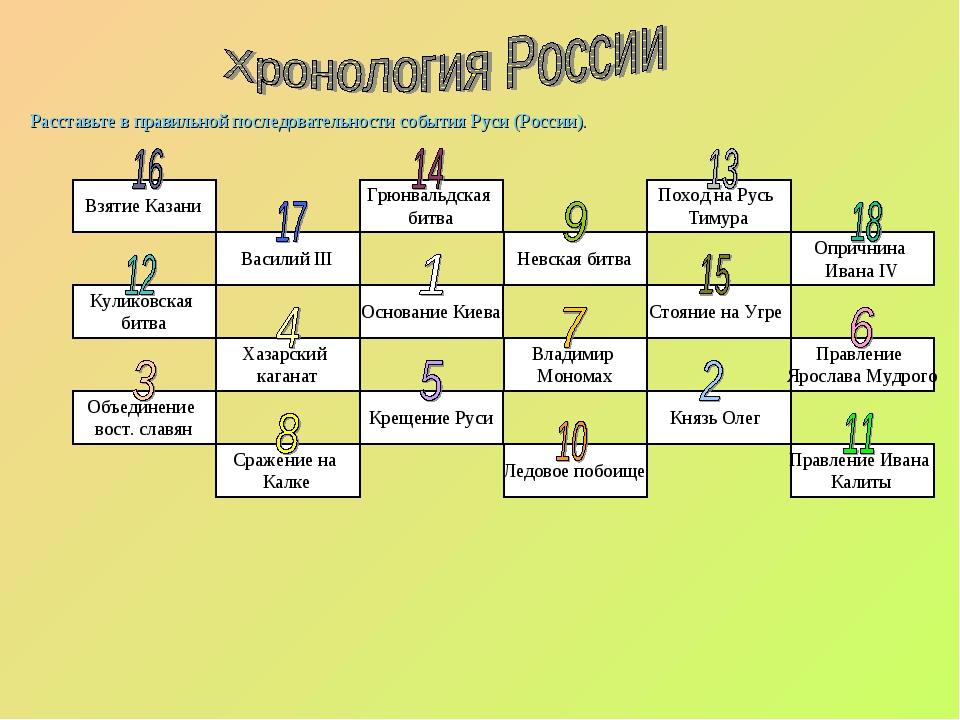 Расставьте в правильной последовательности события Руси (России). Крещение Р...