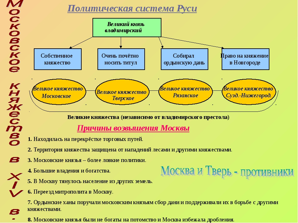 Политическая система Руси Великий князь владимирский Собственное княжество Оч...