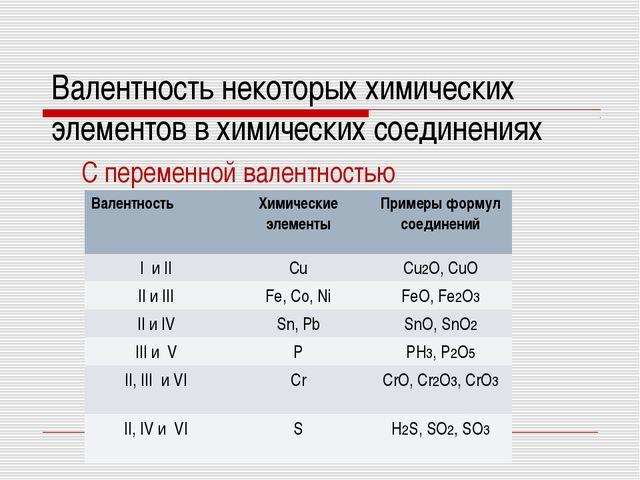 Валентность некоторых химических элементов в химических соединениях C перемен...