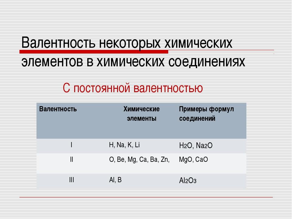 Валентность некоторых химических элементов в химических соединениях С постоян...