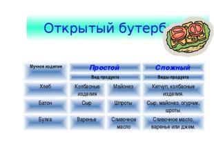 Открытый бутерброд Мучное изделиеПростой Сложный  Вид продуктаВиды продук