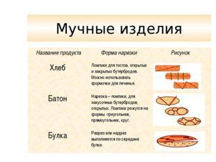 Мучные изделия Название продуктаФорма нарезки Рисунок Хлеб Ломтики для тос