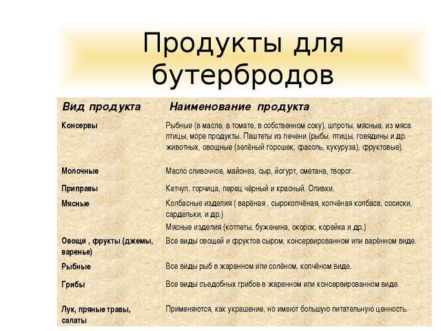 Продукты для бутербродов Вид продукта Наименование продукта Консервы Рыбные...