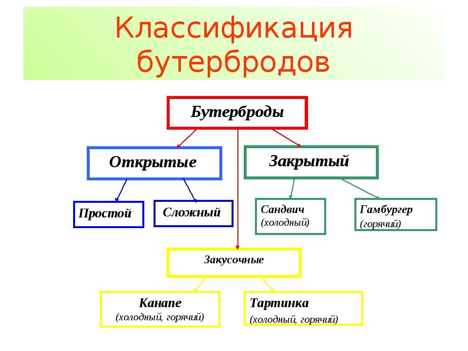 Классификация бутербродов
