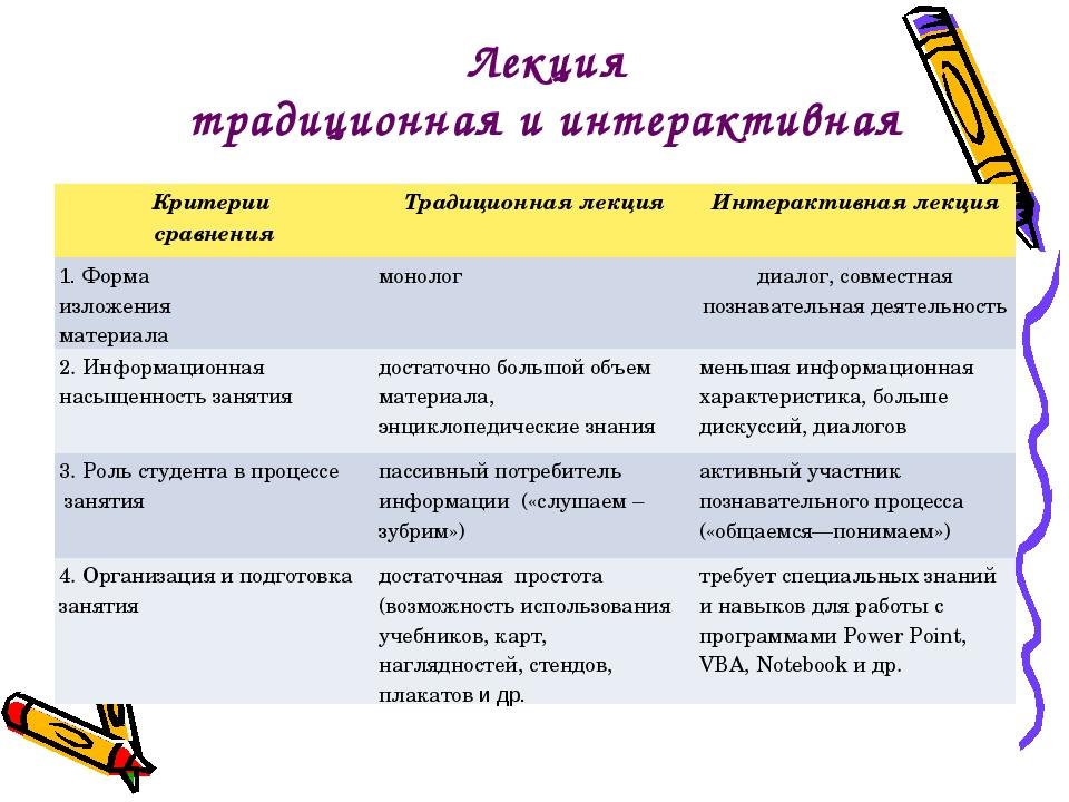 Лекция традиционная и интерактивная Критерии сравненияТрадиционная лекцияИн...