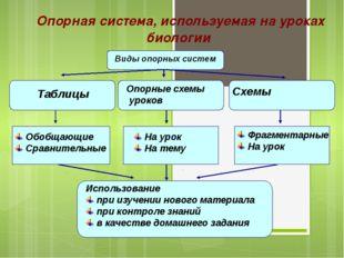 Опорная система, используемая на уроках биологии Виды опорных систем Виды оп