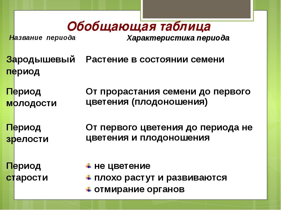 Обобщающая таблица Название периода Характеристика периода Зародышевый период...