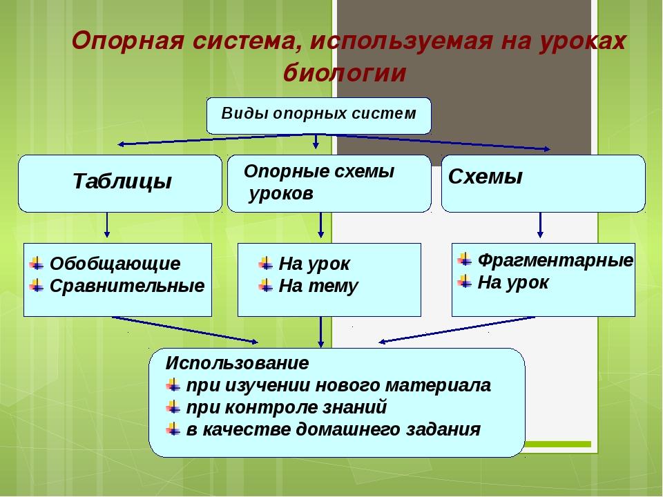 Опорная система, используемая на уроках биологии Виды опорных систем Виды оп...