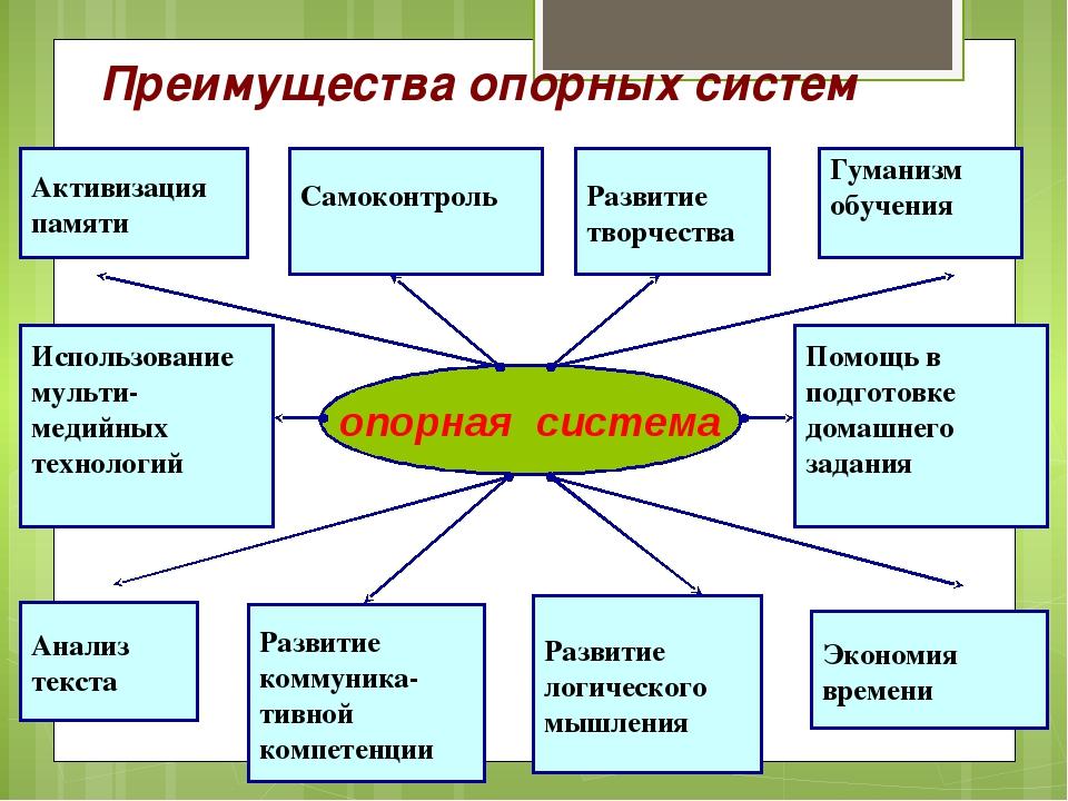 Преимущества опорных систем Активизация памяти Развитие логического мышления...