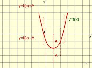 * Х У 0 y=f(х) -А y=f(х)+А y=f(х)
