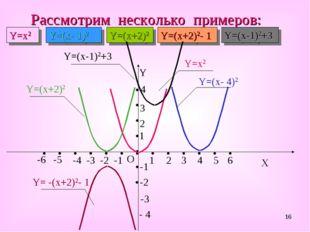 * Рассмотрим несколько примеров: Y=x2 Y=(x- 1)2 Y=(x+2)2 Y=(x-1)2+3 Y=(x+2)2-