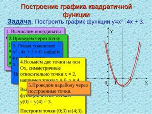 Построение графика квадратичной функции Задача. Построить график функции y=x2