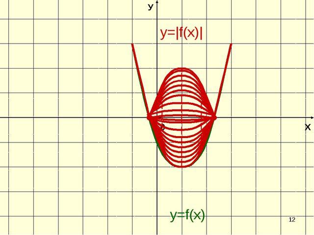 * Х У 0 y=f(х) y= f(х) 