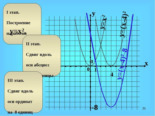 * y=x2 4 -8 y=(x-4)2