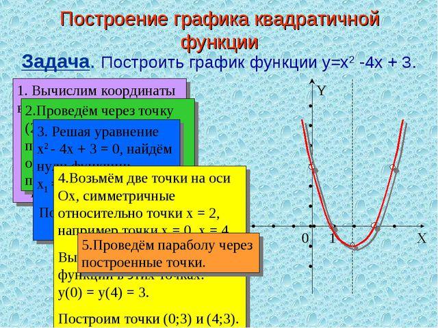 Построение графика квадратичной функции Задача. Построить график функции y=x2...