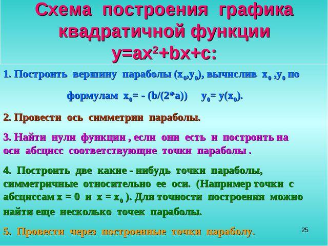 * Схема построения графика квадратичной функции y=ax2+bx+c: 1. Построить верш...