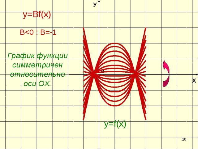 * Х У 0 y=f(х) y=Вf(х) В
