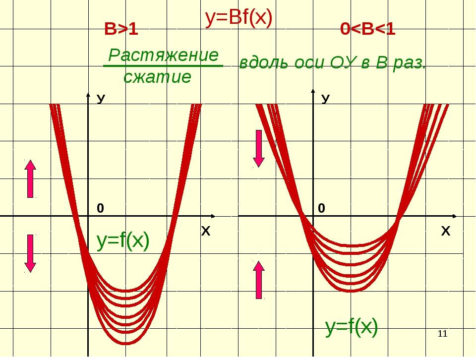 * Х У 0 y=f(х) Х У 0 y=f(х) y=Вf(х) В>1 0