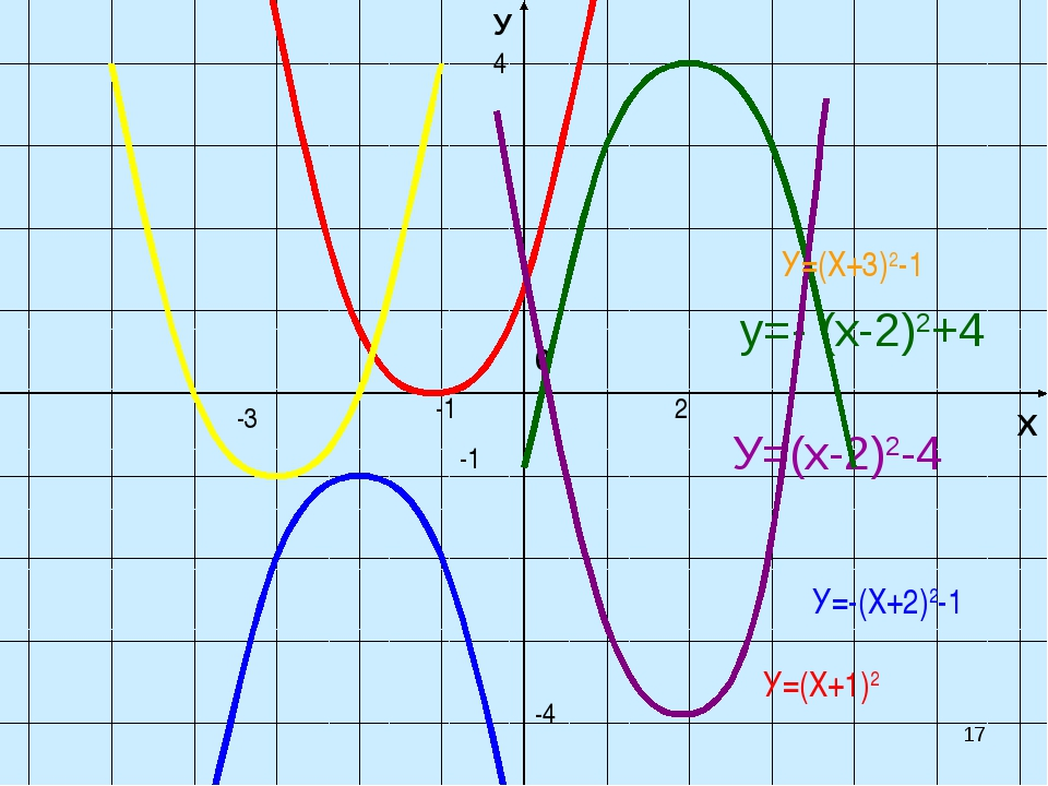* Х У 0 У=(х-2)2-4 y=- (х-2)2+4 -1 2 -4 4 -3 -1 У=(Х+3)2-1 У=-(Х+2)2-1 У=(Х+1)2