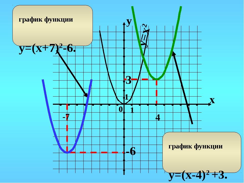 * y=x2 4 -6 3 -7