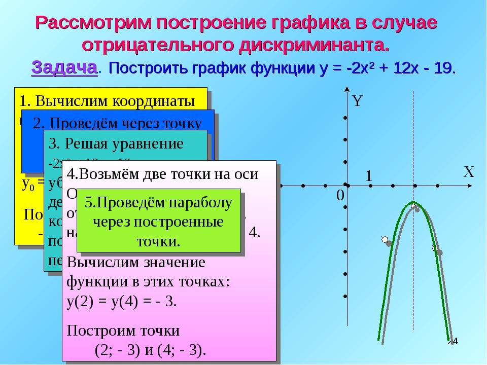 * Рассмотрим построение графика в случае отрицательного дискриминанта. Задача...