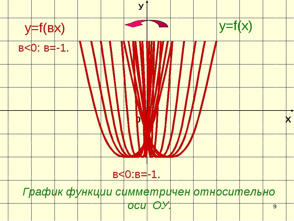 * Х У 0 y=f(вх) y=f(х) в