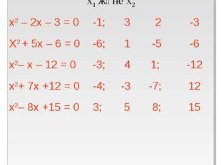 ТеңдеулерТүбірлер х1 және х2 х1+ х2х1 · х2 х2 – 2х – 3 = 0 Х2 + 5х – 6 = 0