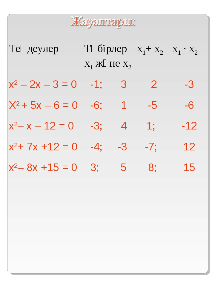 ТеңдеулерТүбірлер х1 және х2 х1+ х2х1 · х2 х2 – 2х – 3 = 0 Х2 + 5х – 6 = 0...