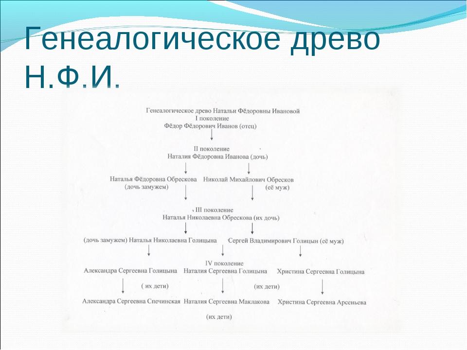 Генеалогическое древо Н.Ф.И.