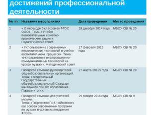 Транслируемость практических достижений профессиональной деятельности №пп Наз