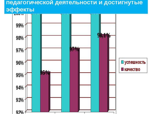 Результаты профессиональной педагогической деятельности и достигнутые эффекты