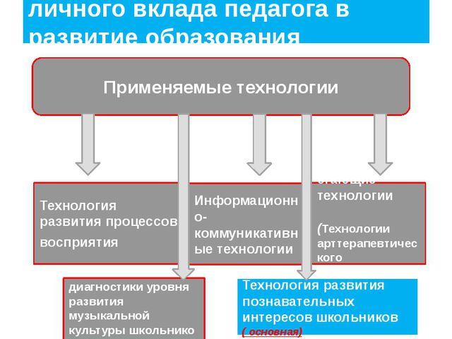 Деятельностный аспект личного вклада педагога в развитие образования Применяе...