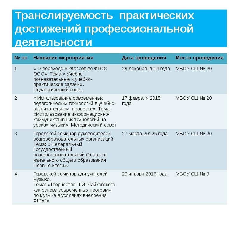 Транслируемость практических достижений профессиональной деятельности №пп Наз...