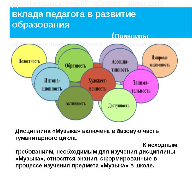 Деятельностный аспект личного вклада педагога в развитие образования (Принцип...