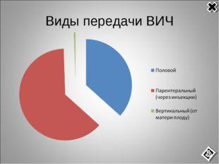 Виды передачи ВИЧ