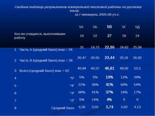 Сводная таблица результатов контрольной тестовой работы по русскому языку за