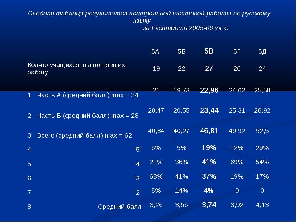 Сводная таблица результатов контрольной тестовой работы по русскому языку за...