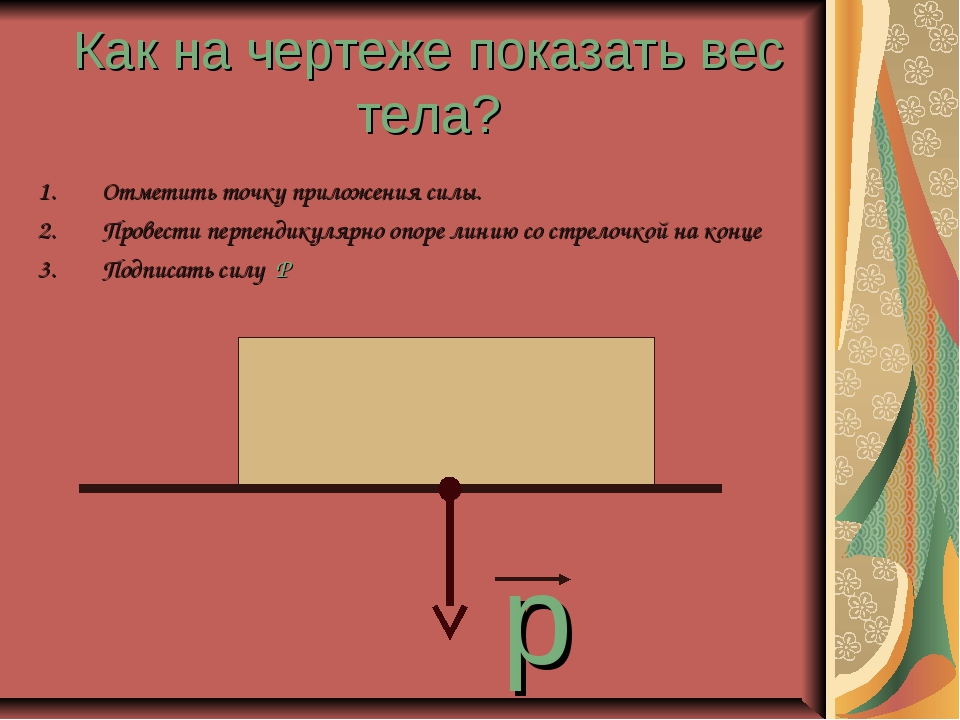 Как на чертеже показать вес тела? Отметить точку приложения силы. Провести пе...