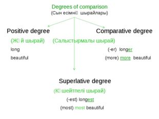 Degrees of comparison (Cын есімнің шырайлары) Positive degree	 Comparative de
