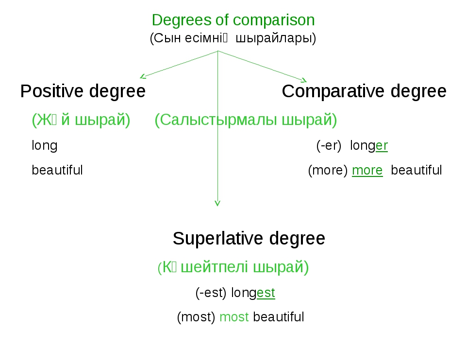 Degrees of comparison (Cын есімнің шырайлары) Positive degree	 Comparative de...