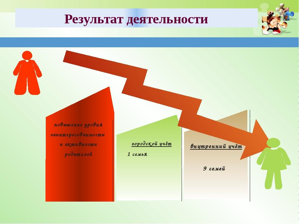 повышение уровня заинтересованности и активности родителей городской учёт 1...