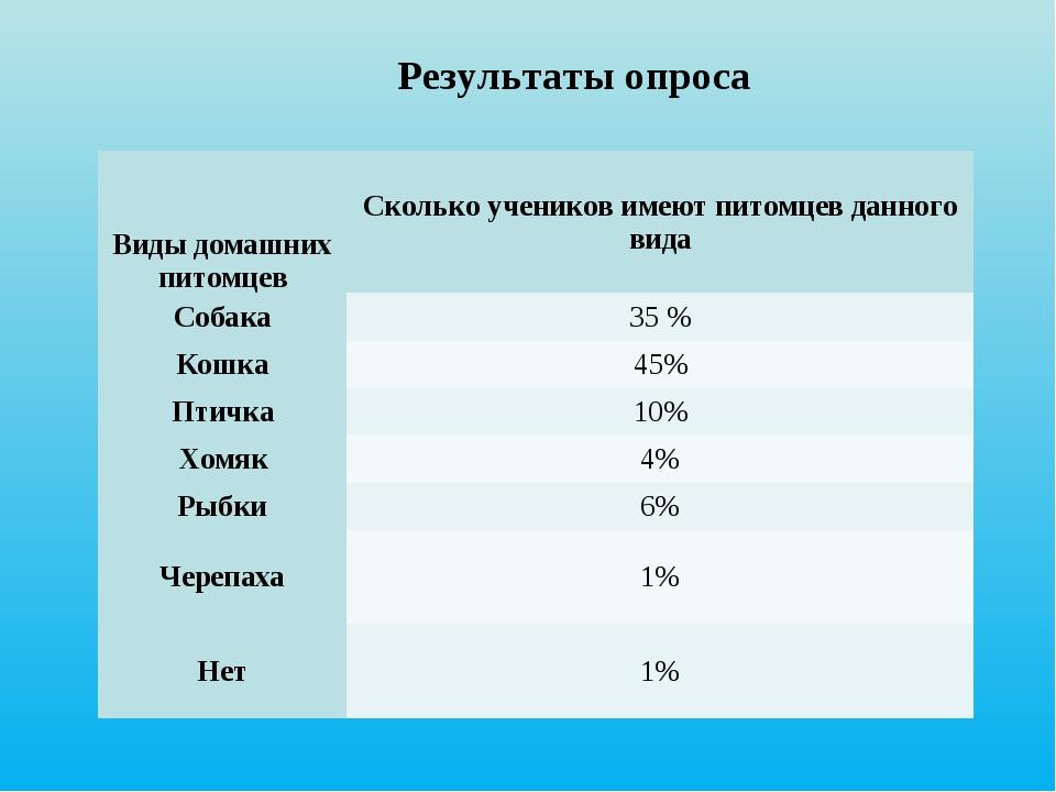 Результаты опроса Виды домашних питомцевСколько учеников имеют питомцев дан...