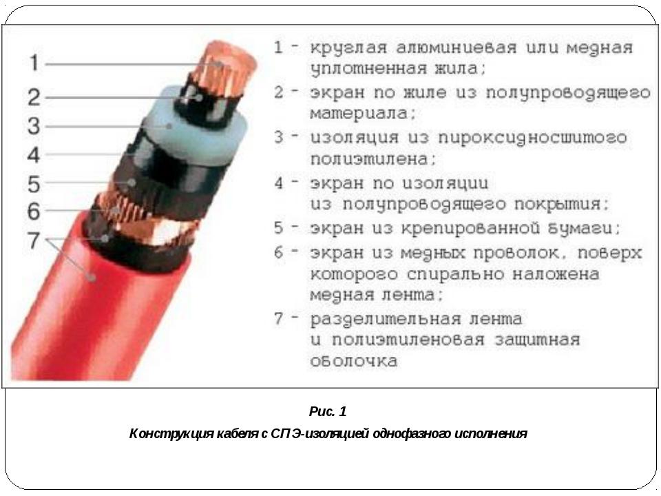 Рис. 1 Конструкция кабеля с СПЭ-изоляцией однофазного исполнения