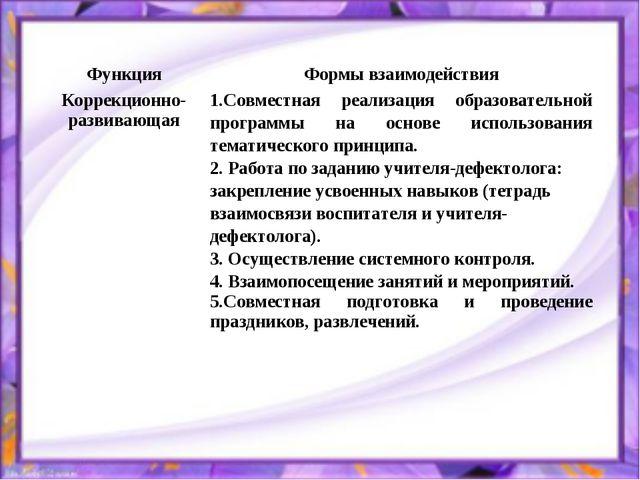 ФункцияФормы взаимодействия Коррекционно-развивающая1.Совместная реализация...