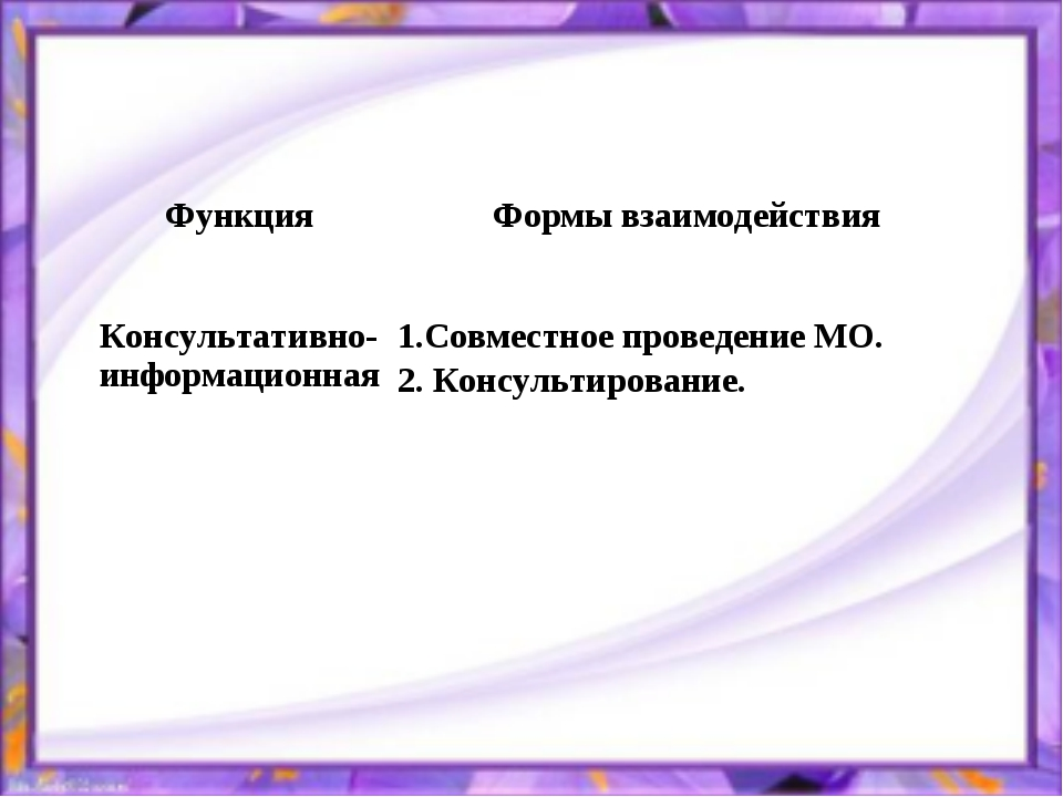 ФункцияФормы взаимодействия Консультативно-информационная1.Совместное прове...