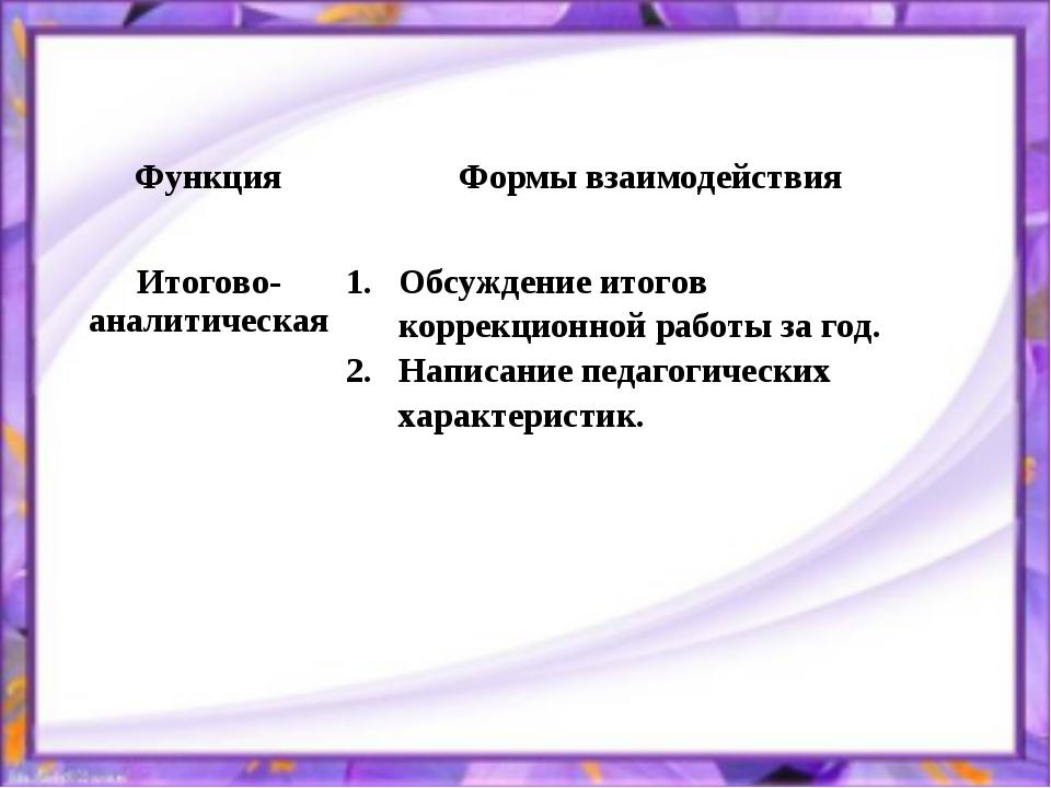 ФункцияФормы взаимодействия Итогово-аналитическаяОбсуждение итогов коррекци...