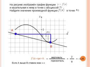 На рисунке изображён график функции  и касательная к нему в т