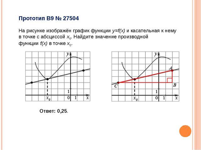Прототип B9 № 27504 На рисунке изображён график функцииy=f(x)и касательная...