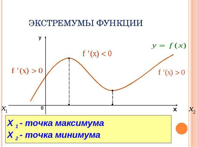 ЭКСТРЕМУМЫ ФУНКЦИИ X 1 - точка максимума X 2 - точка минимума