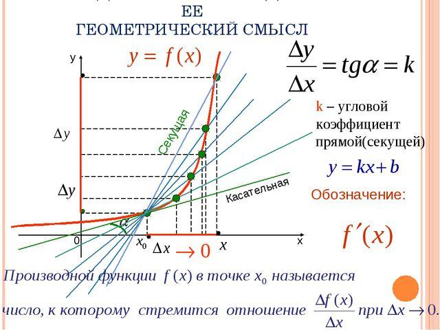 k – угловой коэффициент прямой(секущей) Касательная Секущая ОПРЕДЕЛЕНИЕ ПРОИ...